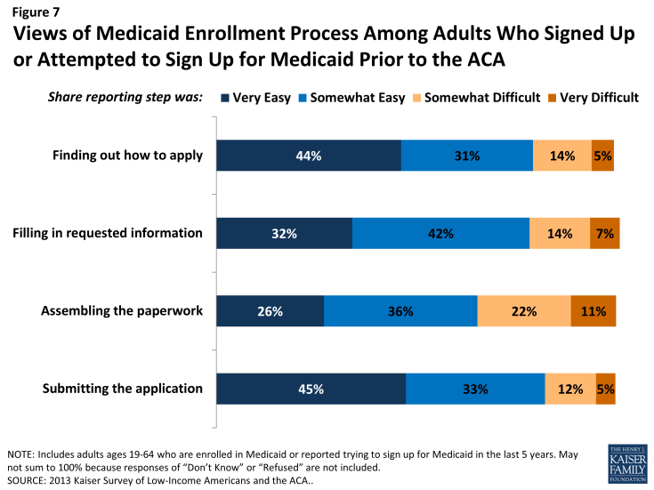 Figure 7: Views of Medicaid Enrollment Process Among Adults Who Signed Up or Attempted to Sign Up for Medicaid Prior to the ACA
