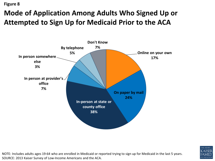 Figure 8: Mode of Application Among Adults Who Signed Up or Attempted to Sign Up for Medicaid Prior to the ACA