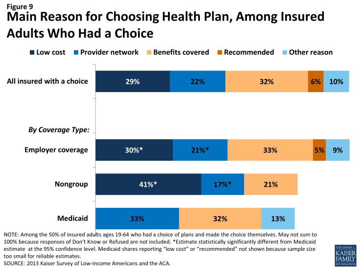 Figure 9: Main Reason for Choosing Health Plan, Among Insured Adults Who Had a Choice