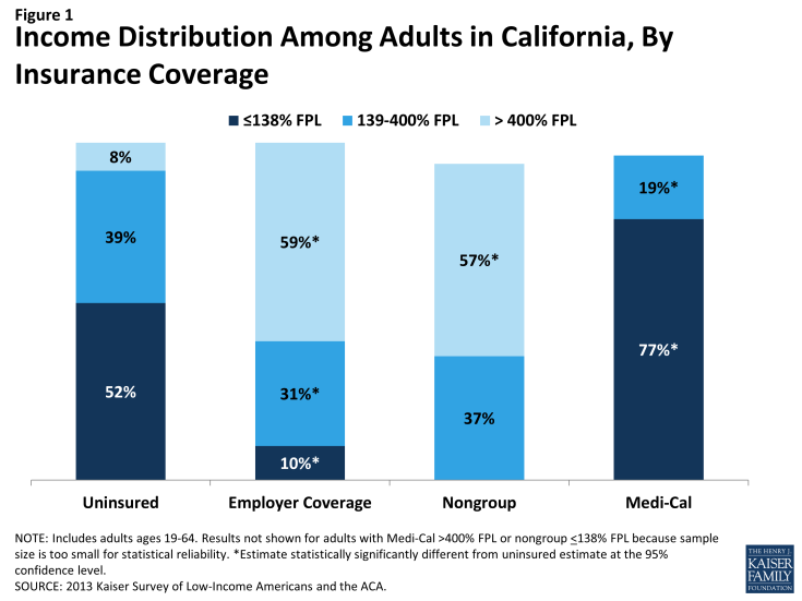 Figure 1: Income Distribution Among Adults in California, By Insurance Coverage