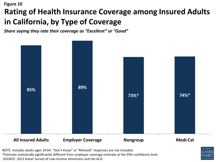 Figure 10: Rating of Health Insurance Coverage among Insured Adults in California, by Type of Coverage