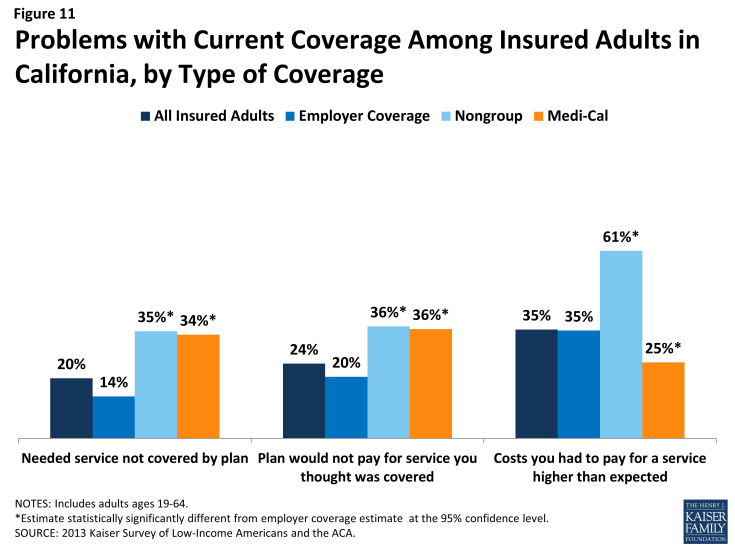 Figure 11: Problems with Current Coverage Among Insured Adults in California, by Type of Coverage