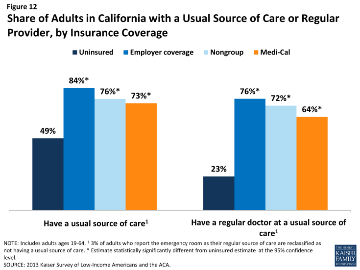 Figure 12: Share of Adults in California with a Usual Source of Care or Regular Provider, by Insurance Coverage