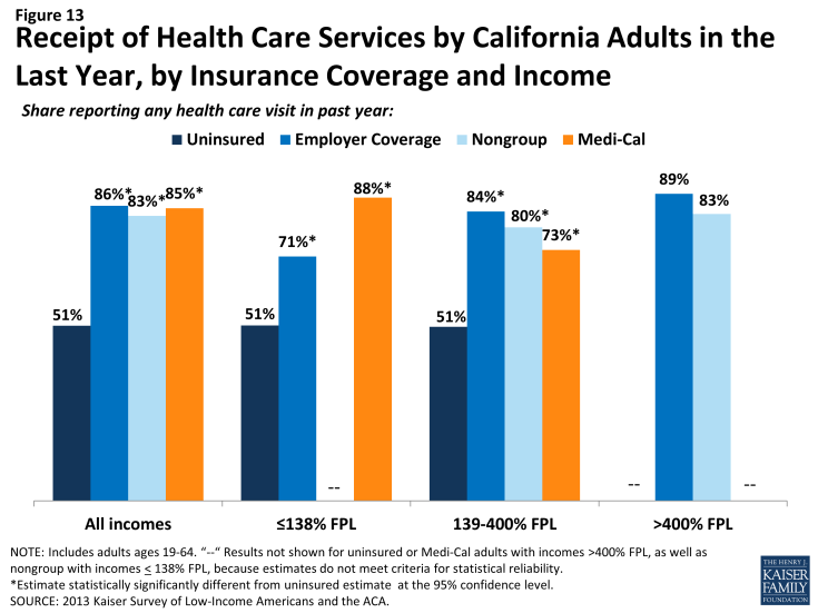 Figure 13: Receipt of Health Care Services by California Adults in the Last Year, by Insurance Coverage and Income