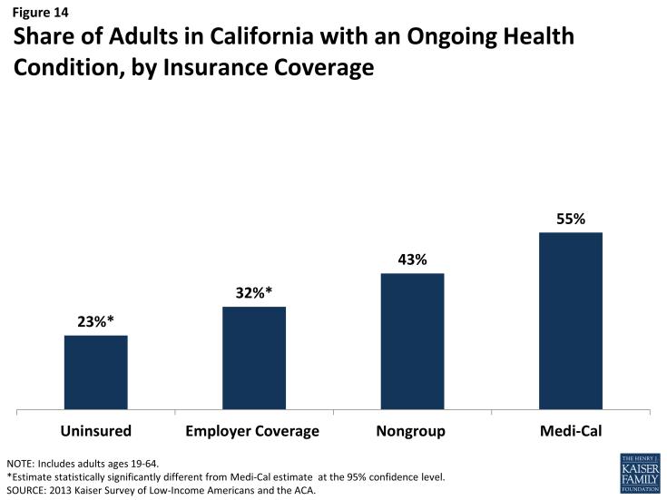 Figure 14: Share of Adults in California with an Ongoing Health Condition, by Insurance Coverage