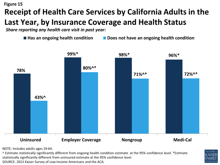Figure 15: Receipt of Health Care Services by California Adults in the Last Year, by Insurance Coverage and Health Status