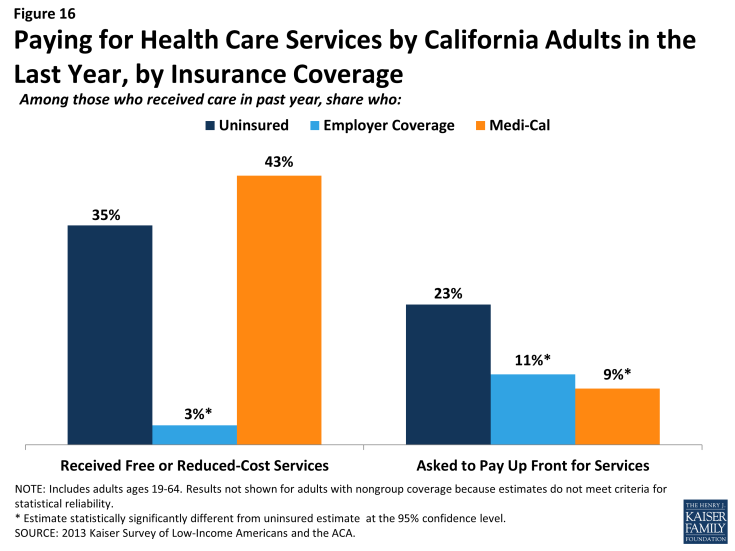 Figure 16: Paying for Health Care Services by California Adults in the Last Year, by Insurance Coverage
