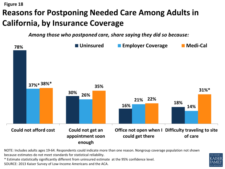 Figure 18: Reasons for Postponing Needed Care Among Adults in California, by Insurance Coverage