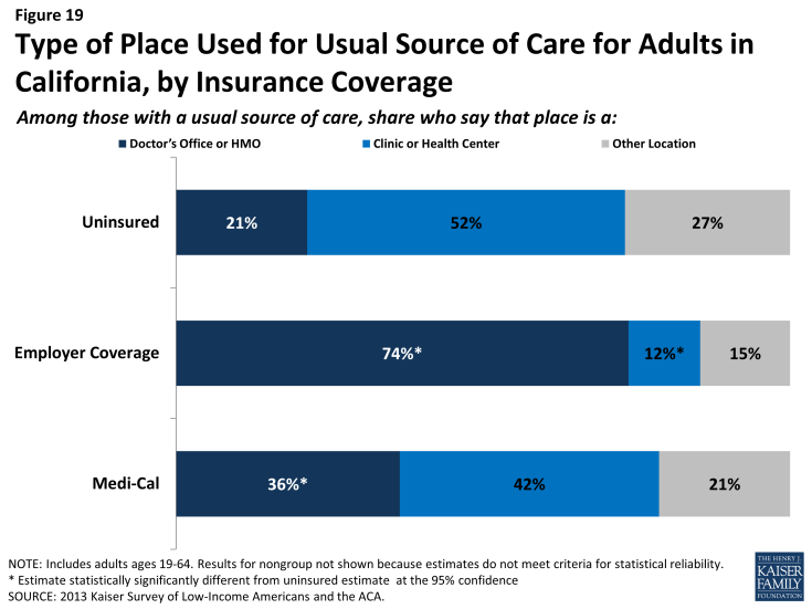 Figure 19: Type of Place Used for Usual Source of Care for Adults in California, by Insurance Coverage