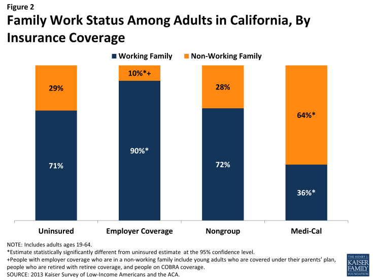 Figure 2: Family Work Status Among Adults in California, By Insurance Coverage