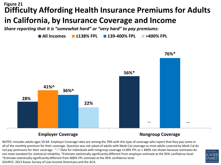 Figure 21: Difficulty Affording Health Insurance Premiums for Adults in California, by Insurance Coverage and Income