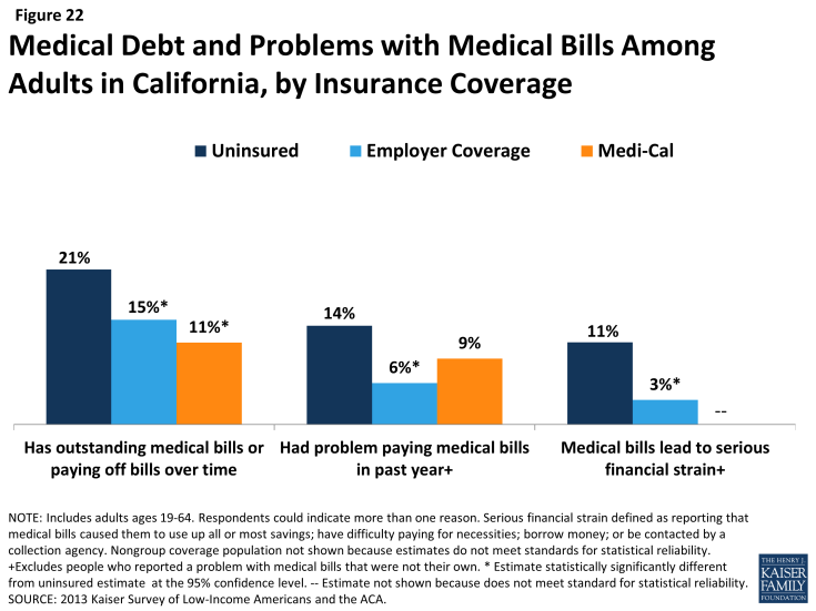 Figure 22: Medical Debt and Problems with Medical Bills Among Adults in California, by Insurance Coverage
