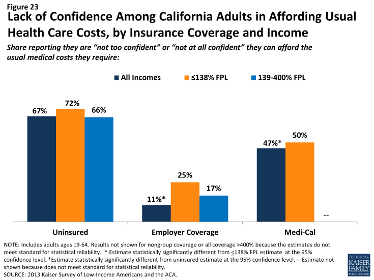 Figure 23: Lack of Confidence Among California Adults in Affording Usual Health Care Costs, by Insurance Coverage and Income