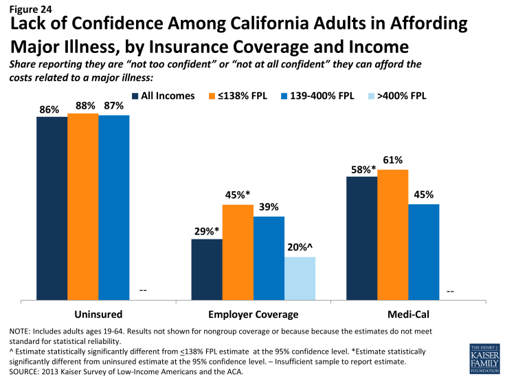 Figure 24: Lack of Confidence Among California Adults in Affording Major Illness, by Insurance Coverage and Income