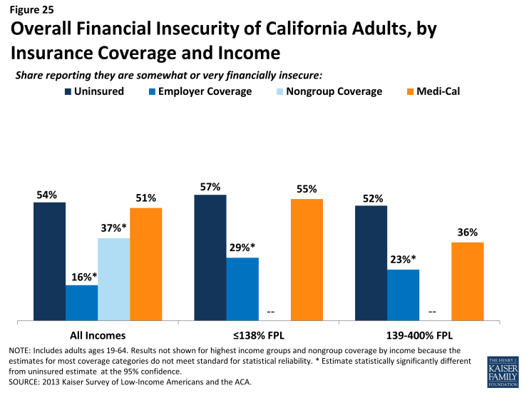Figure 25: Overall Financial Insecurity of California Adults, by Insurance Coverage and Income