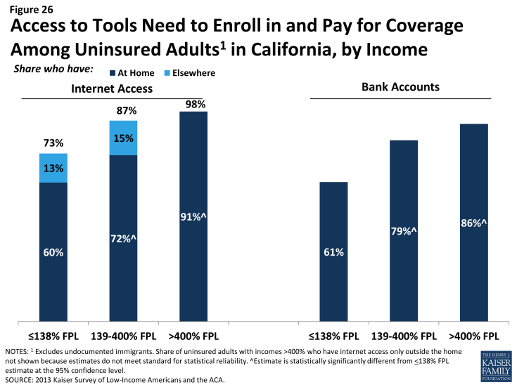 Figure 26: Access to Tools Need to Enroll in and Pay for Coverage Among Uninsured Adults in California, by Income