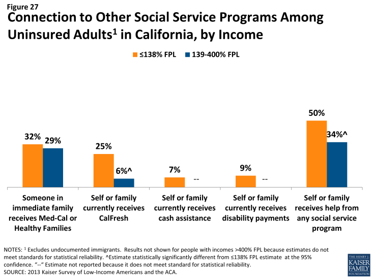 Figure 27: Connection to Other Social Service Programs Among Uninsured Adults in California, by Income