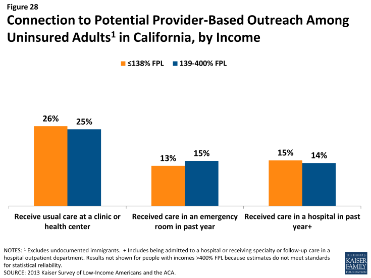 Figure 28: Connection to Potential Provider-Based Outreach Among Uninsured Adults in California, by Income