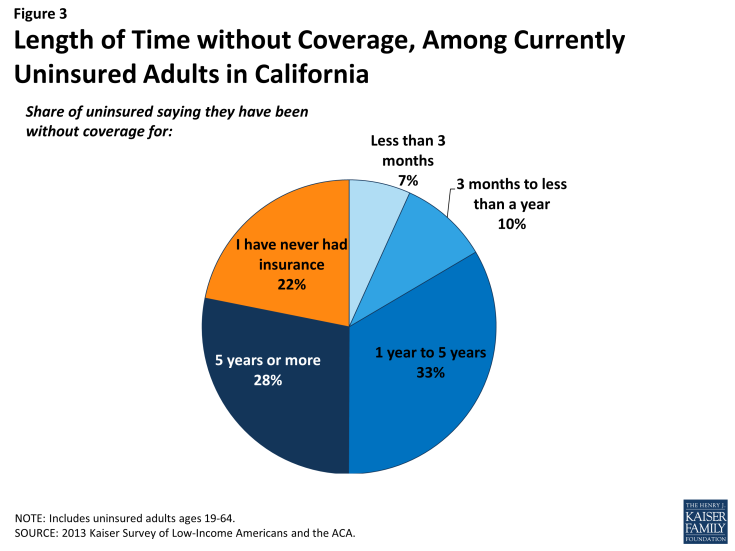 Figure 3: Length of Time without Coverage, Among Currently Uninsured Adults in California