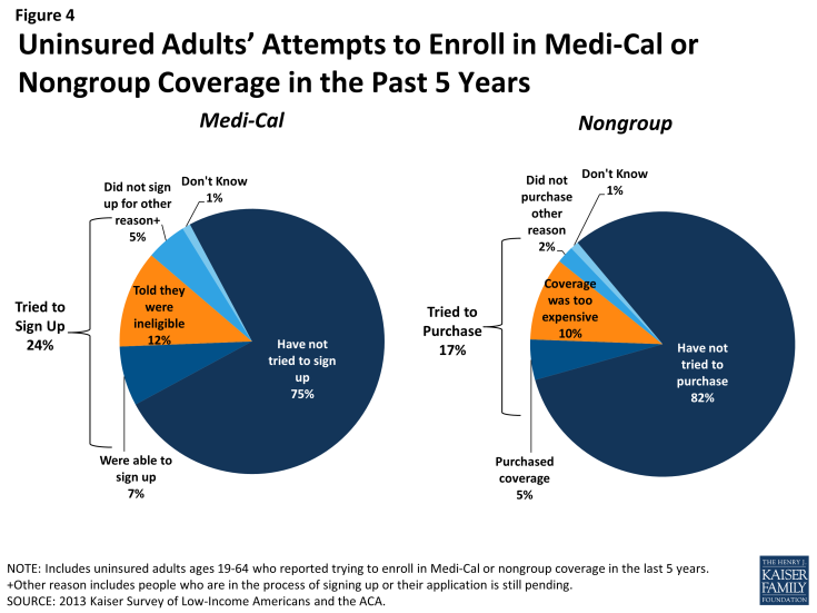 Figure 4: Uninsured Adults' Attempts to Enroll in Medi-Cal or Nongroup Coverage in the Past 5 Years