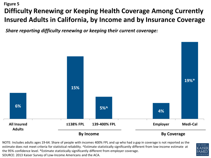 Figure 5: Difficulty Renewing or Keeping Health Coverage Among Currently Insured Adults in California, by Income and by Insurance Coverage