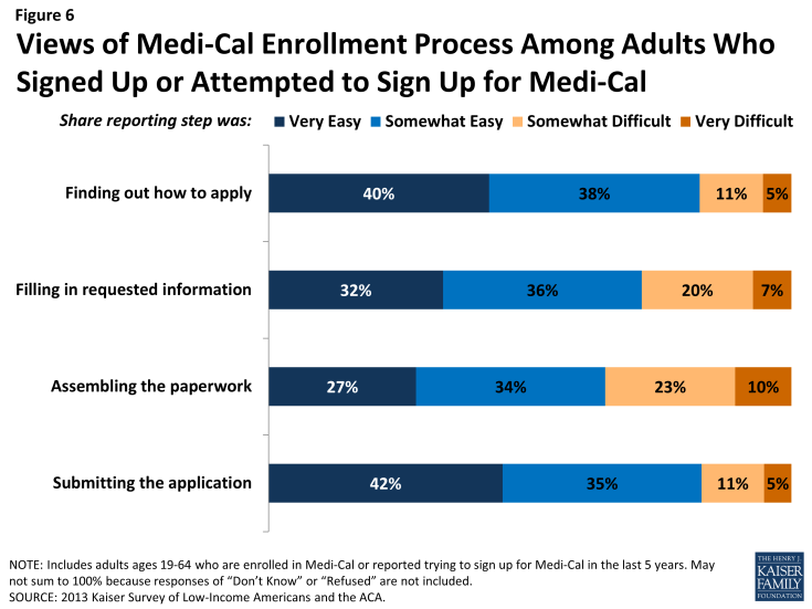 Figure 6: Views of Medi-Cal Enrollment Process Among Adults Who Signed Up or Attempted to Sign Up for Medi-Cal