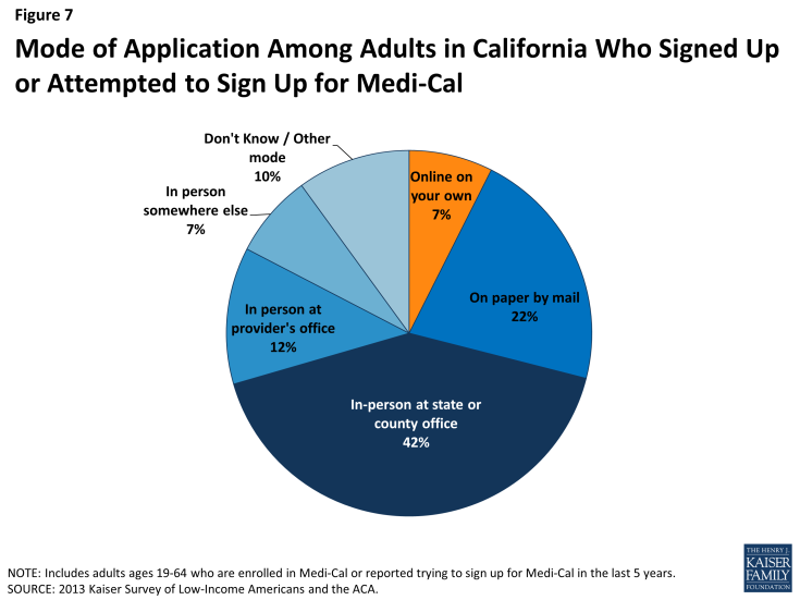 Figure 7: Mode of Application Among Adults in California Who Signed Up or Attempted to Sign Up for Medi-Cal
