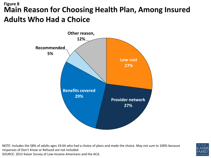 Figure 8: Main Reason for Choosing Health Plan, Among Insured Adults Who Had a Choice