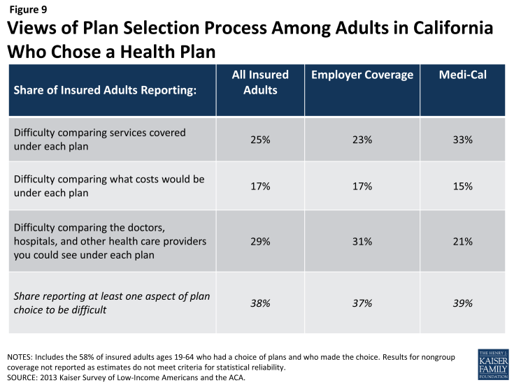 Figure 9: Views of Plan Selection Process Among Adults in California Who Chose a Health Plan