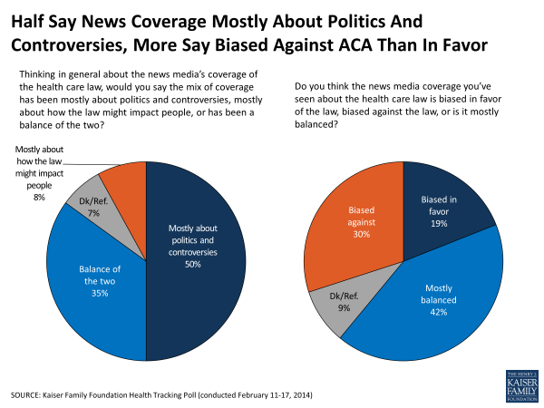 Half Say News Coverage Mostly About Politics And Controversies, More Say Biased Against ACA Than In Favor