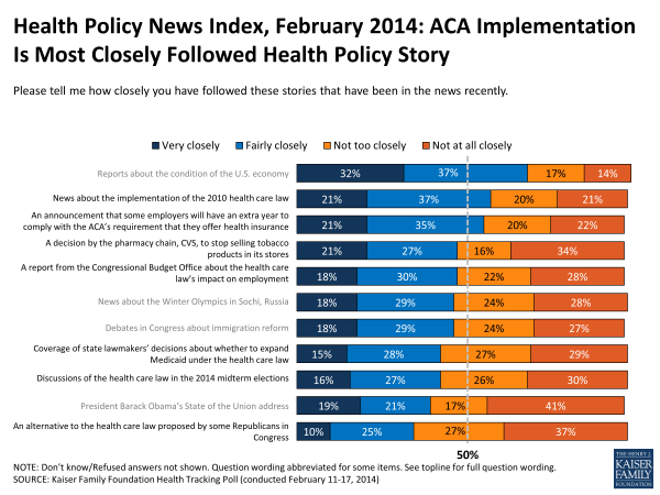 Health Policy News Index, February 2014: ACA Implementation Is Most Closely Followed Health Policy Story