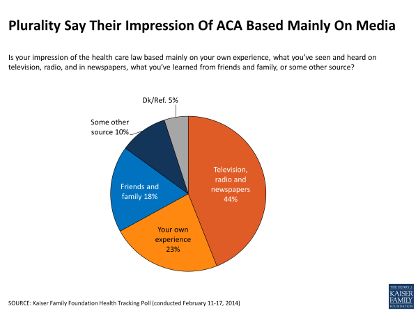 Plurality Say Their Impression of ACA Based Mainly On Media