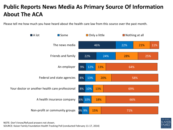 Public Reports News Media As Primary Source Of Information About The ACA