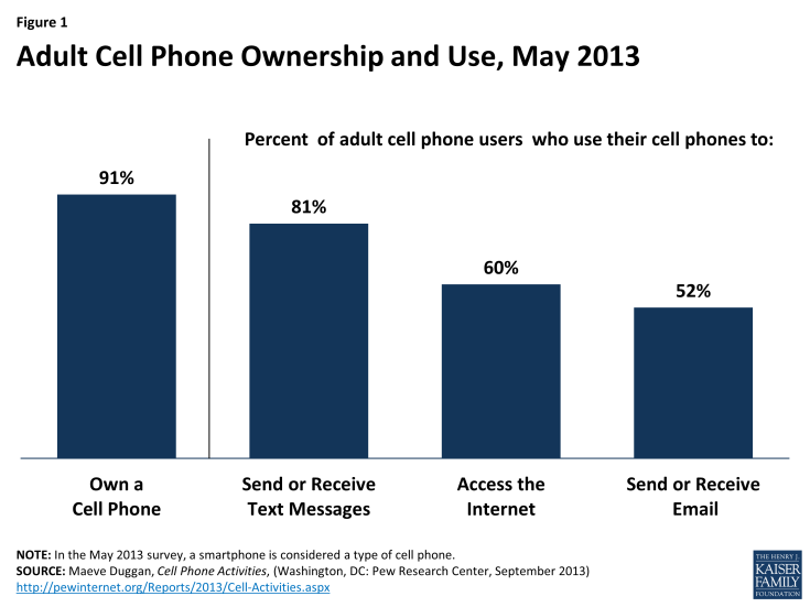 Figure 1: Adult Cell Phone Ownership and Use, May 2013