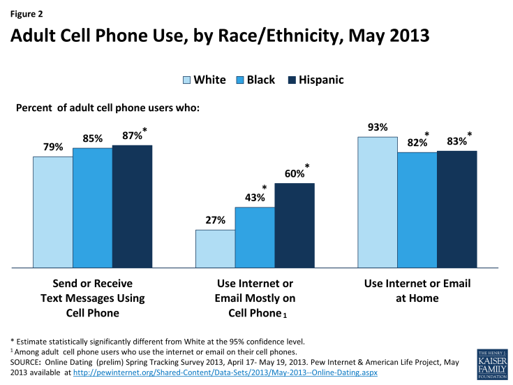 Figure 2: Adult Cell Phone Use, by Race/Ethnicity, May 2013