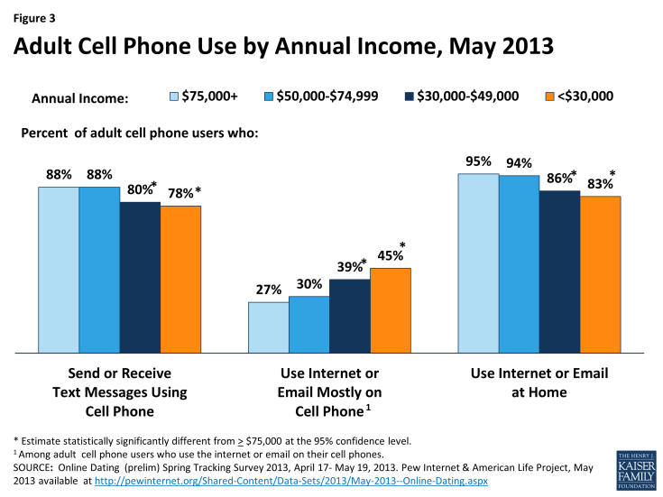 Figure 3: Adult Cell Phone Use by Annual Income, May 2013