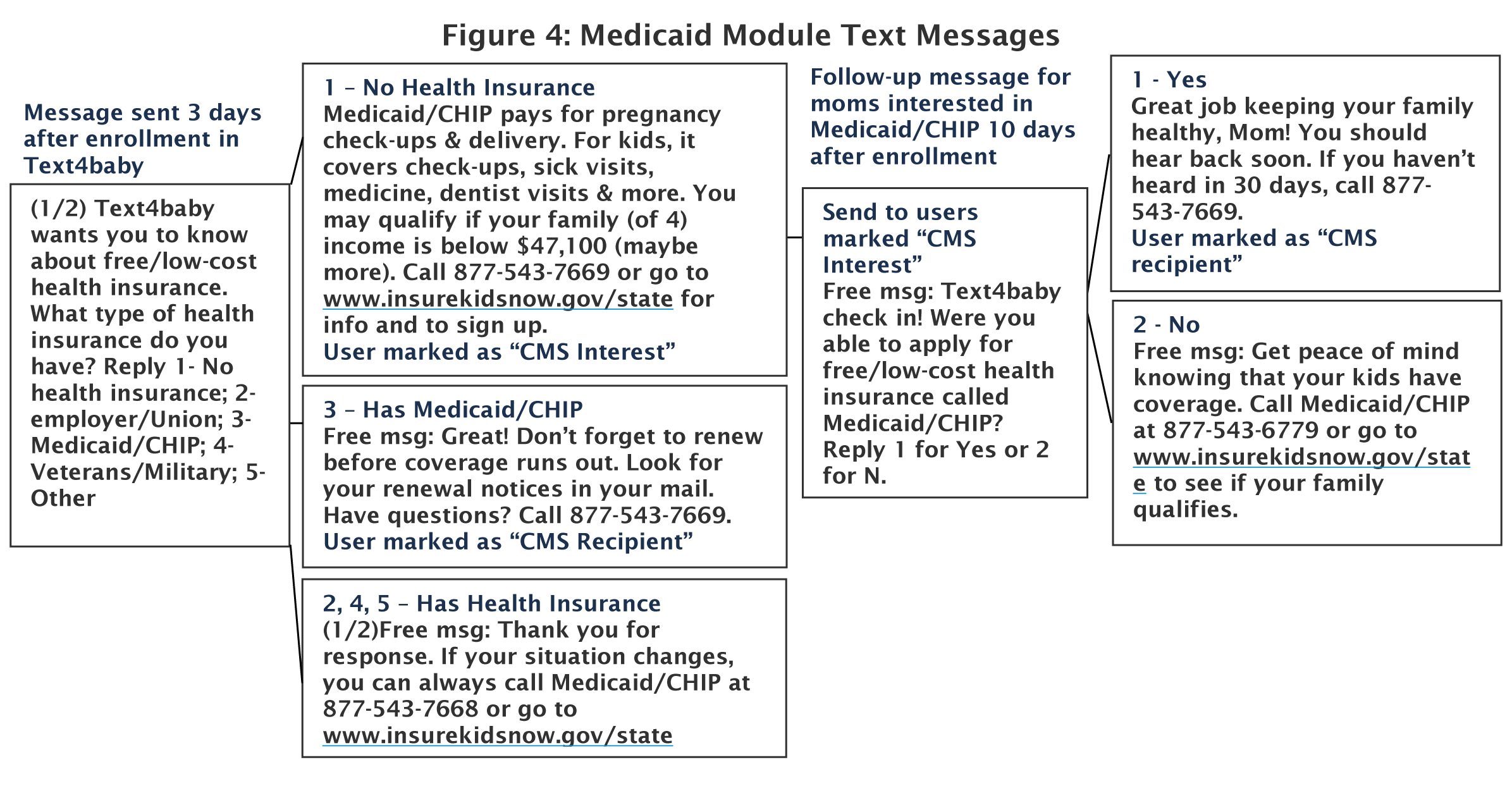 Profiles of Medicaid Outreach and Enrollment Strategies: Using Text