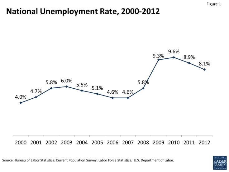 Figure 1: National Unemployment Rate, 2000-2012