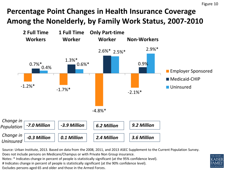 Figure 10: Percentage Point Changes in Health Insurance Coverage Among the Nonelderly, by Family Work Status, 2007-2010