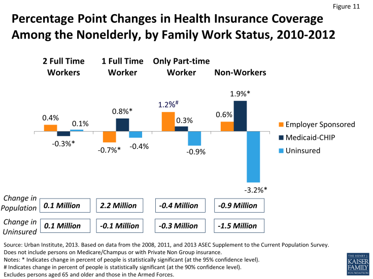 Figure 11: Percentage Point Changes in Health Insurance Coverage Among the Nonelderly, by Family Work Status, 2010-2012