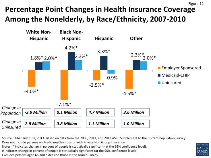 Figure 12: Percentage Point Changes in Health Insurance Coverage Among the Nonelderly, by Race/Ethnicity, 2007-2010