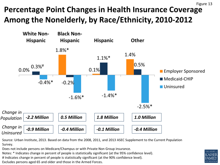 Figure 13: Percentage Point Changes in Health Insurance Coverage Among the Nonelderly, by Race/Ethnicity, 2010-2012