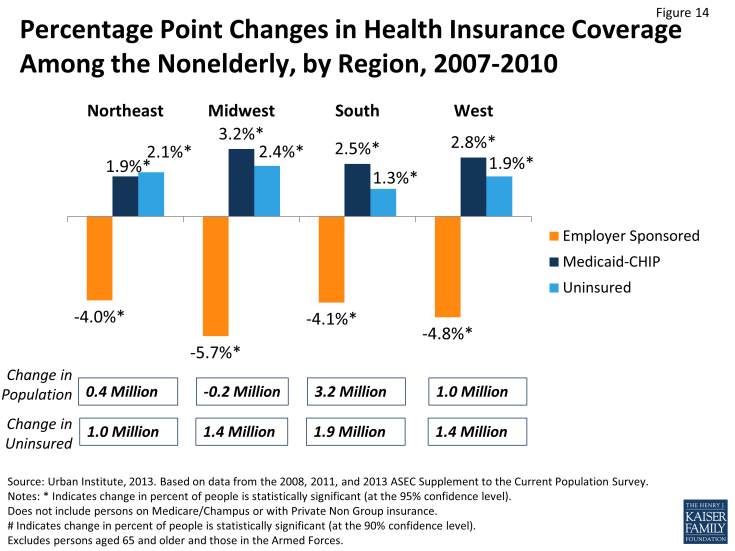 Figure 14: Percentage Point Changes in Health Insurance Coverage Among the Nonelderly, by Region, 2007-2010
