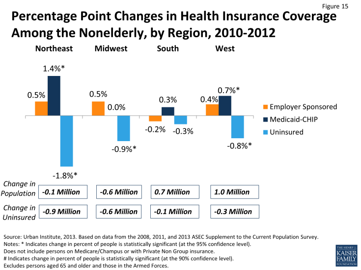 Figure 15: Percentage Point Changes in Health Insurance Coverage Among the Nonelderly, by Region, 2010-2012