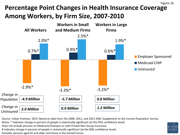 Figure 16: Percentage Point Changes in Health Insurance Coverage Among Workers, by Firm Size, 2007-2010