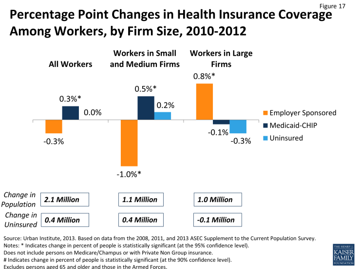 Figure 17: Percentage Point Changes in Health Insurance Coverage Among Workers, by Firm Size, 2010-2012