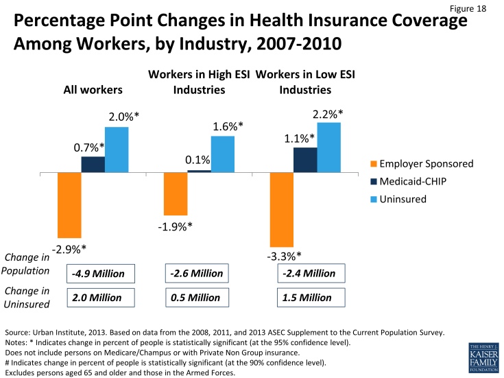 Figure 18: Percentage Point Changes in Health Insurance Coverage Among Workers, by Industry, 2007-2010