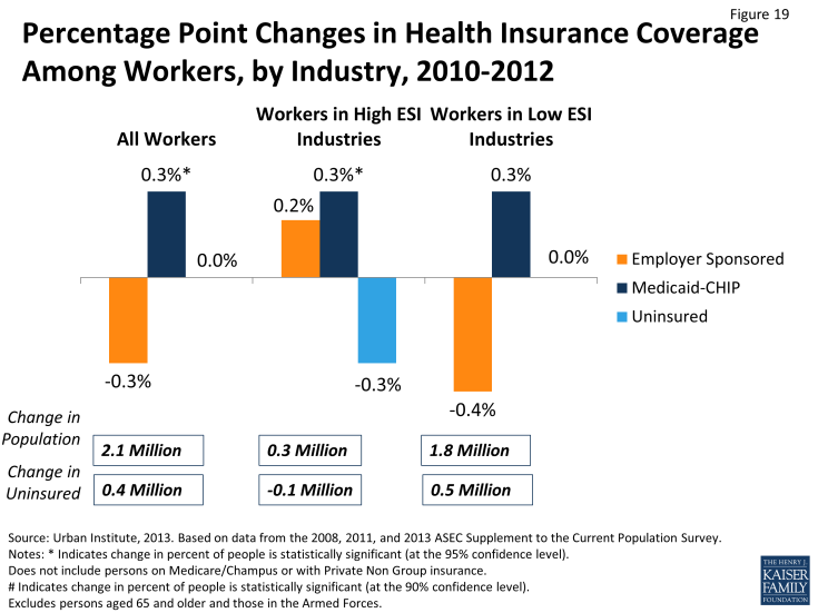 Figure 19: Percentage Point Changes in Health Insurance Coverage Among Workers, by Industry, 2010-2012