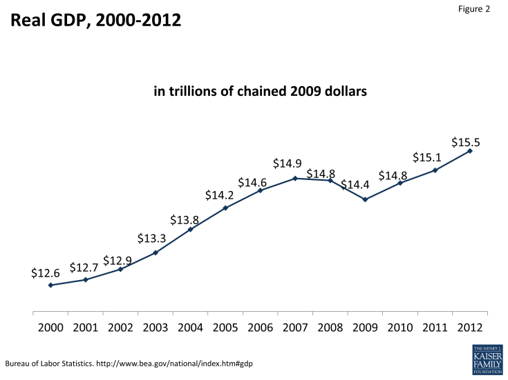 Figure 2: Real GDP, 2000-2012