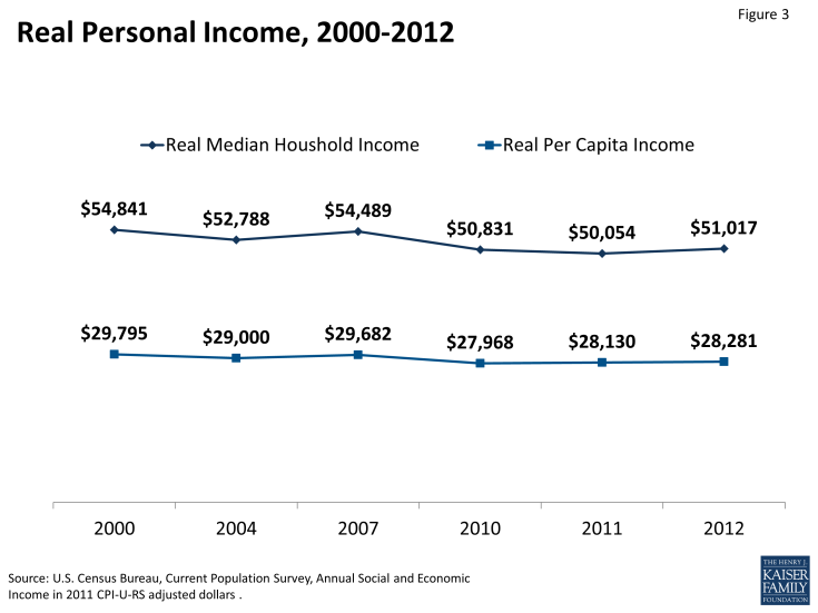 Figure 3: Real Personal Income, 2000-2012
